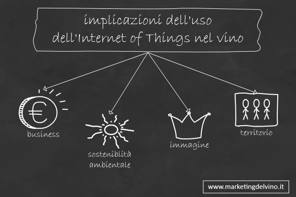 implicazioni dell'IoT nel vino