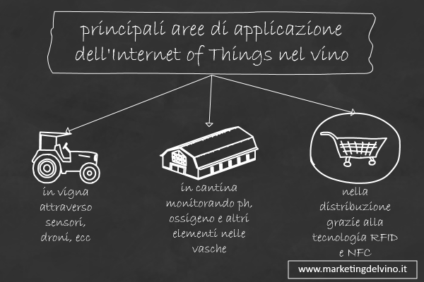 Applicazioni dell'Internet of Things al Vino